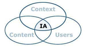 IA Concept